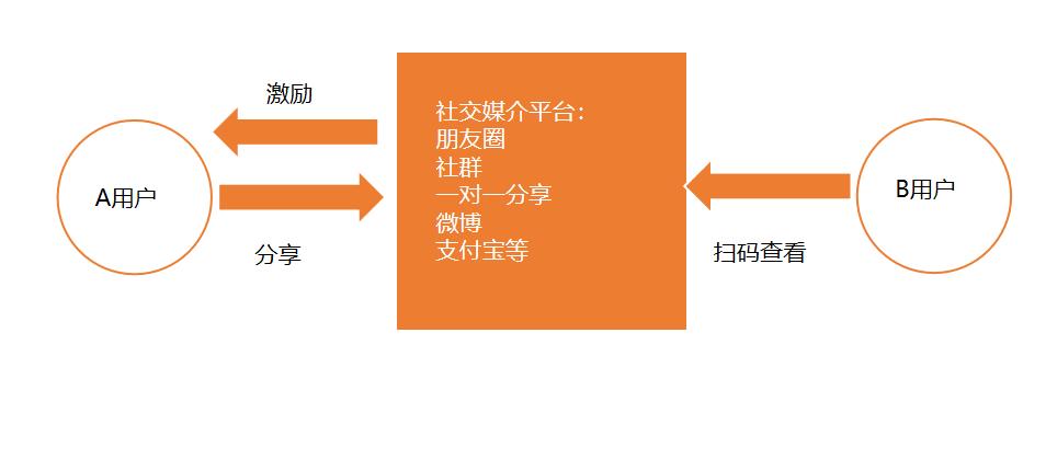 鸟哥笔记,用户运营,运营汪成长日记,用户增长,裂变,用户运营,分享,教育,分享,裂变,分享,用户增长,用户运营,用户研究