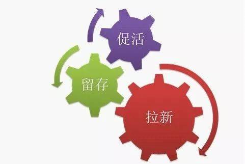 鸟哥笔记,用户运营,嘉嘉,用户运营,用户增长,社群运营