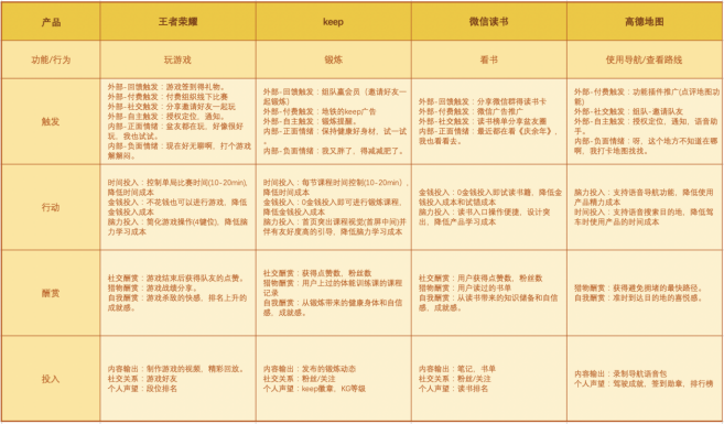 鸟哥笔记,用户运营,杨三季,促活,增长,留存,用户运营