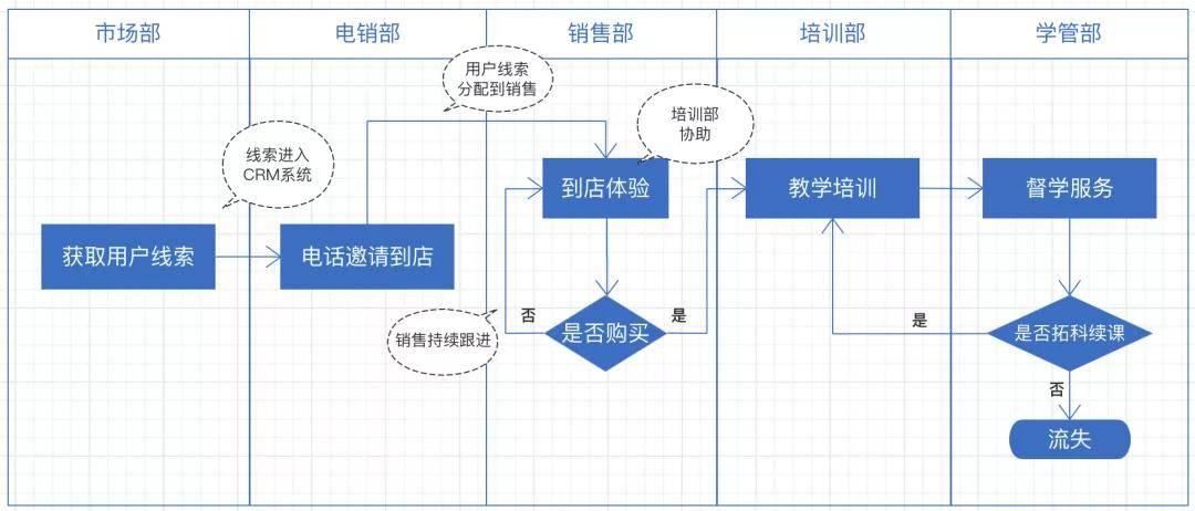鸟哥笔记,行业动态,晏涛三寿,教育,培训机构,市场洞察,教育