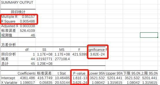鸟哥笔记,数据运营,虾壳可乐,策略,Excel,数据分析,线性回归,策略,数据分析