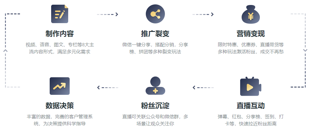 鸟哥笔记,用户运营,爱钻研的小饼,私域电商,方法论,用户思维,用户思维,传统零售,运营体系,B端用户