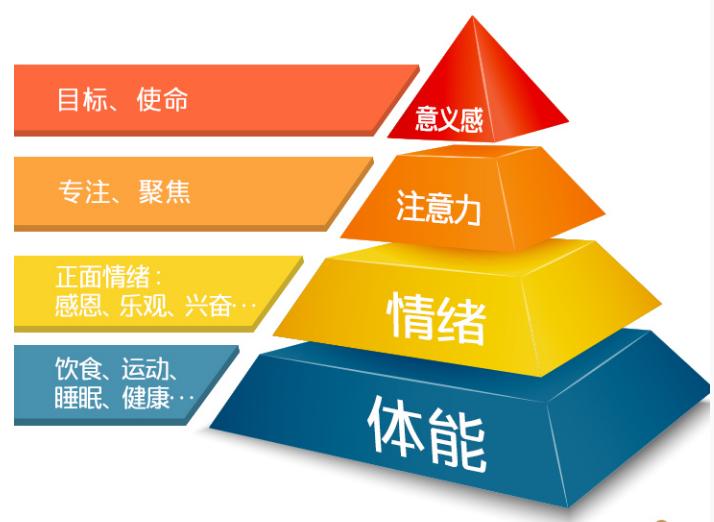 鸟哥笔记,职场成长,李显红,经营管理,个人成长,管理
