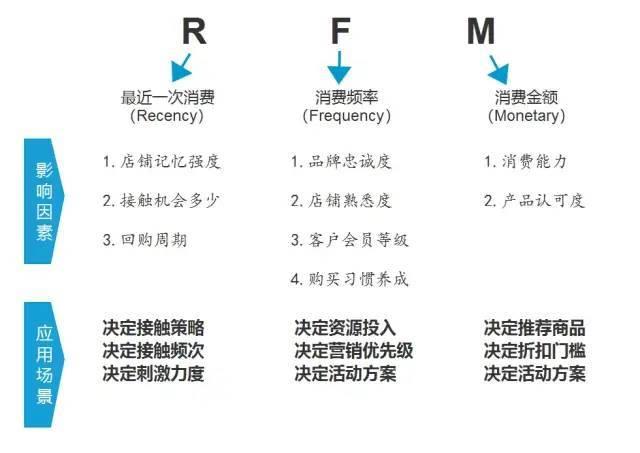 鸟哥笔记,数据运营,王婷,增长,思维,数据指标,数据分析