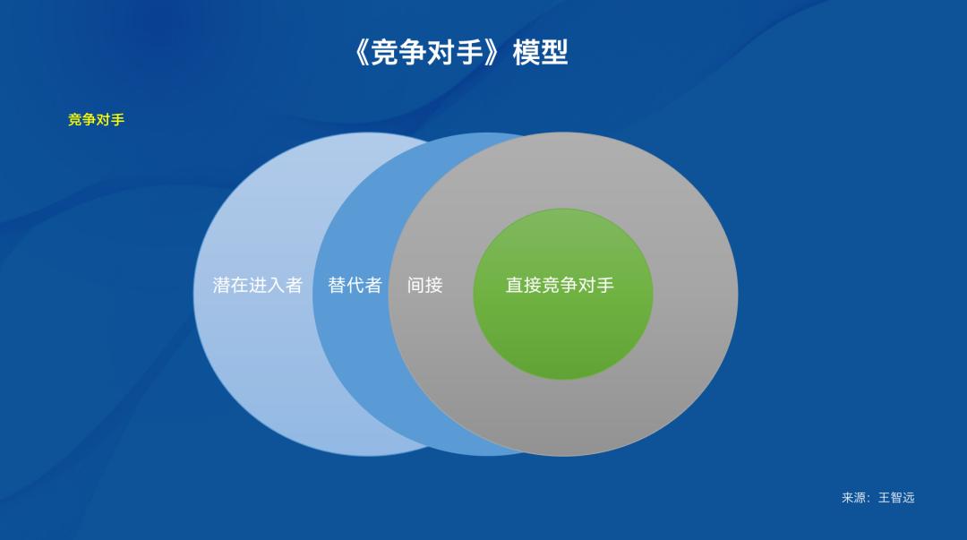 鸟哥笔记,职场成长,王智远,市场调研,工作方法,工作