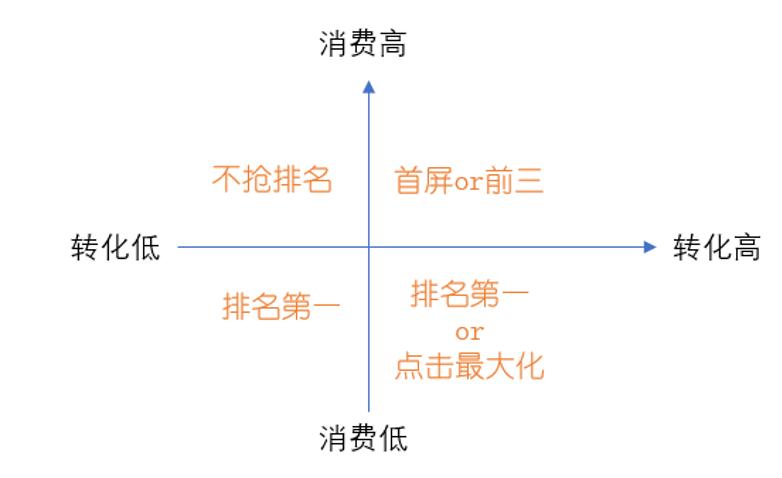 鸟哥笔记,SEM,九枝兰,SEM,谷歌,SEO,关键词,搜索词,策略