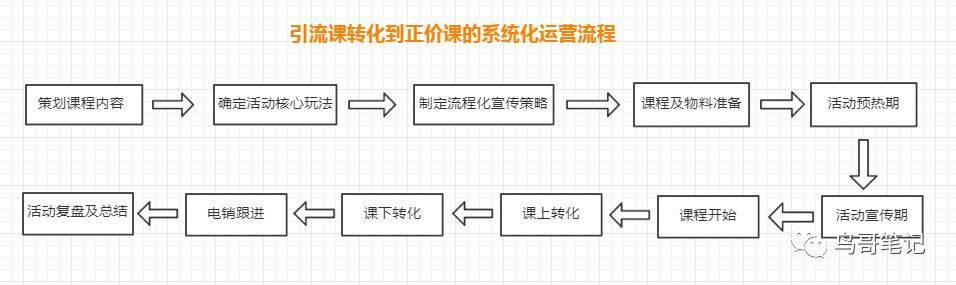 转化率仅9%的失败引流课复盘,让我懂得6条运营经验-菠萝笔记