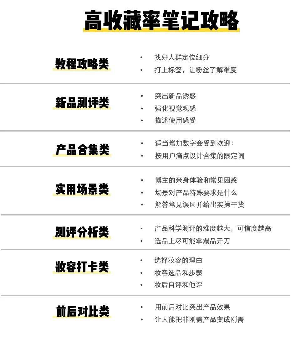 鸟哥笔记,新媒体运营,坤龙老师,总结,分享,新媒体营销,案例分析