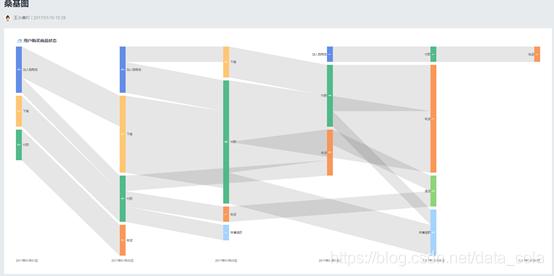 鸟哥笔记,数据运营,虾壳可乐,数据思维,数据模型