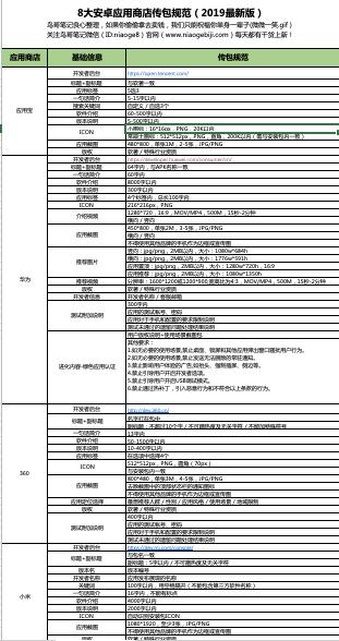 鸟哥笔记,ASO,小妖精,APP推广