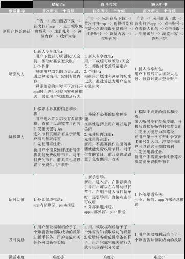 鸟哥笔记,用户运营,徐游,促活,引流