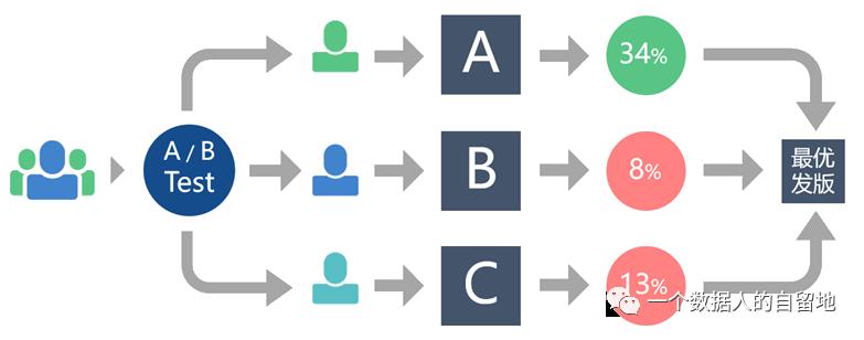 鸟哥笔记,数据运营,一个数据人的自留地,转化,产品分析,产品运营,数据驱动,数据分析