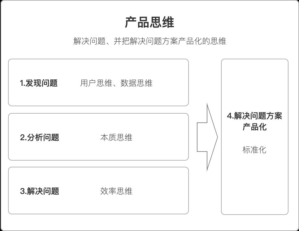 鸟哥笔记,产品设计,岳老三,产品机制,产品思维,交互