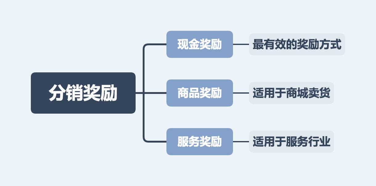 鸟哥笔记,用户运营,明天上线,分销,营销,用户运营,微信