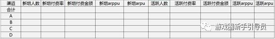 鸟哥笔记,数据运营,姚伟,手游,数据运营,数据报表