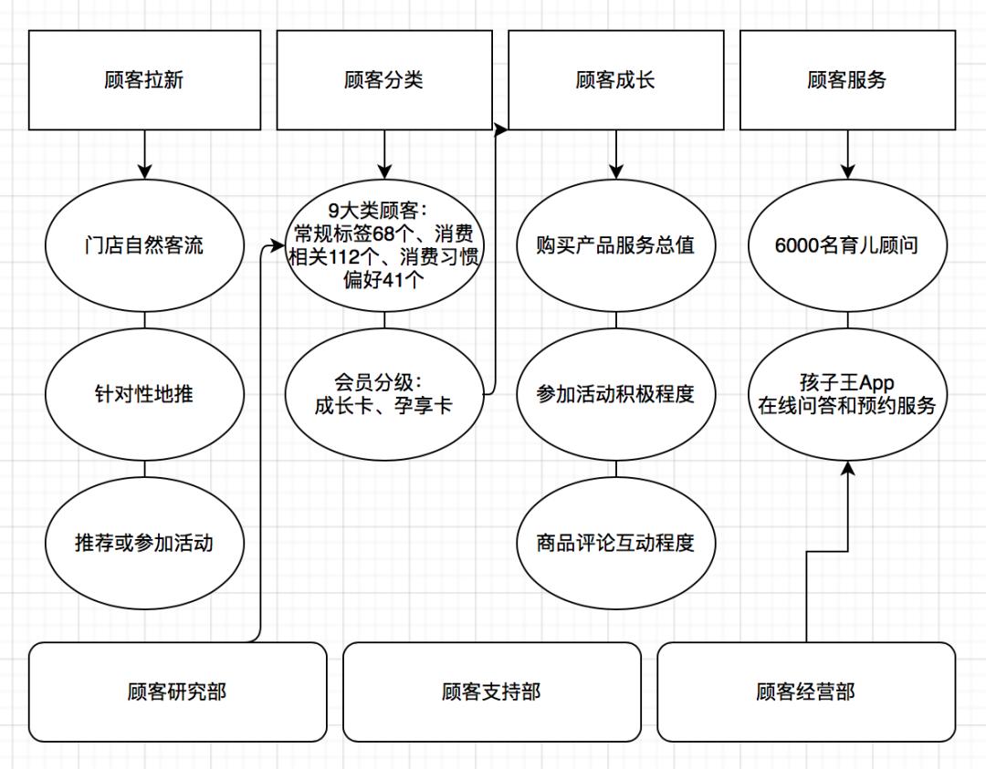 鸟哥笔记,用户运营,科特勒营销战略,引流,增长策略,激活,获客,拉新,拉新,转化,营销,用户运营