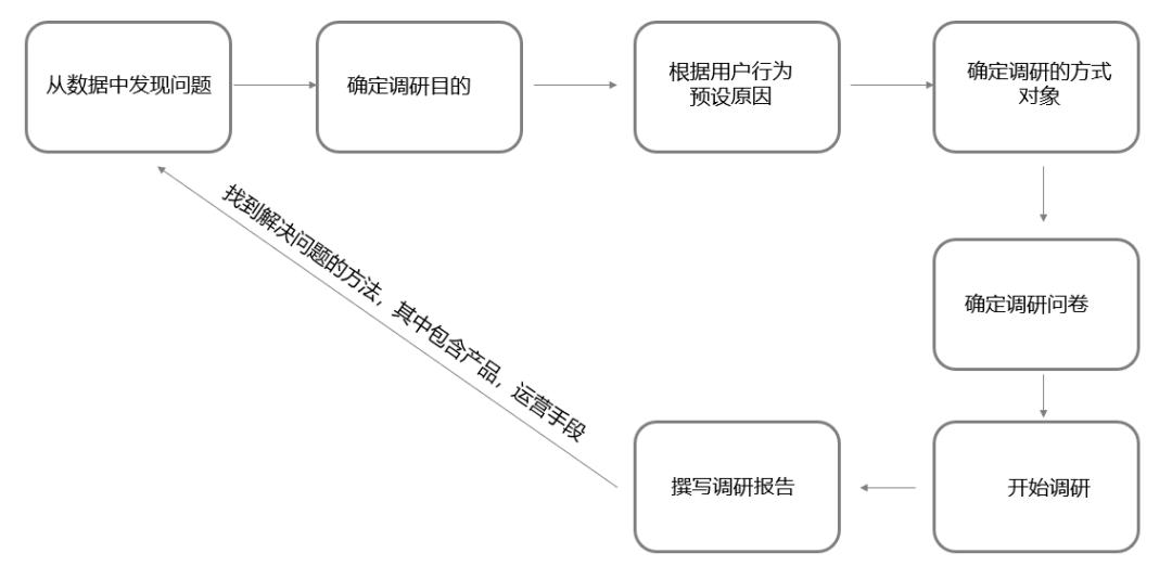 鸟哥笔记,用户运营,王婷,用户增长,用户运营,用户研究