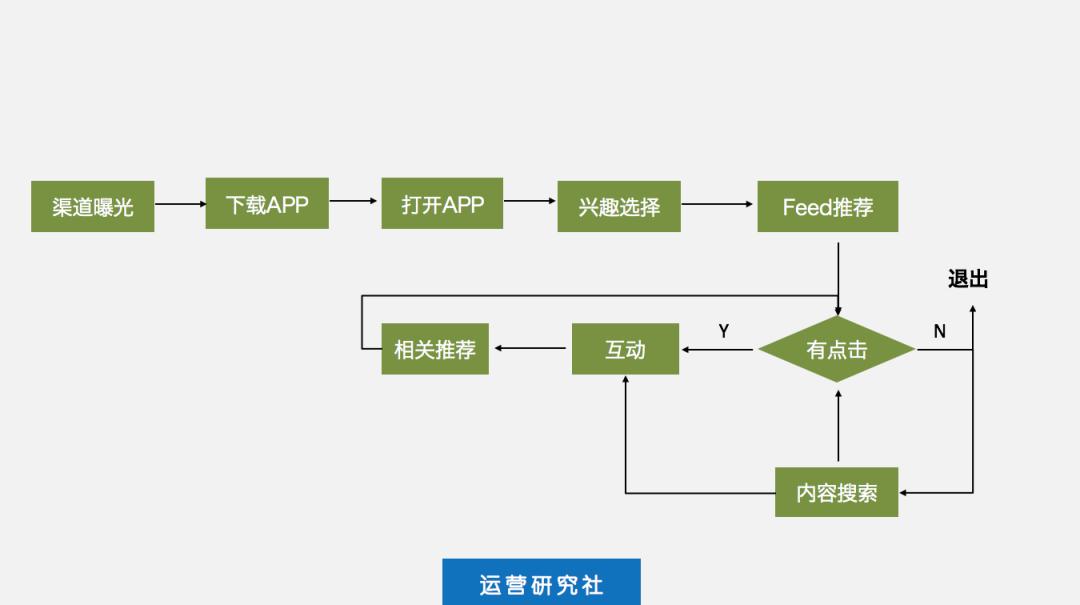 鸟哥笔记,效率工具,陈维贤,运营,运营,工具