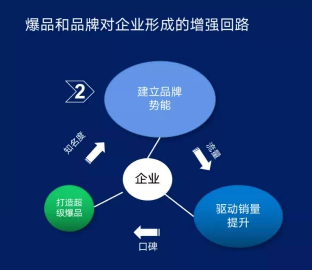 鸟哥笔记,广告营销策略,晏涛三寿,品牌打造,品牌策略,营销洞察,产品