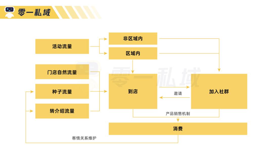 鸟哥笔记,用户运营,鉴锋,私域流量,流量,案例分析,企业微信,B端用户,用户增长,裂变,私域流量,裂变,案例分析,用户增长