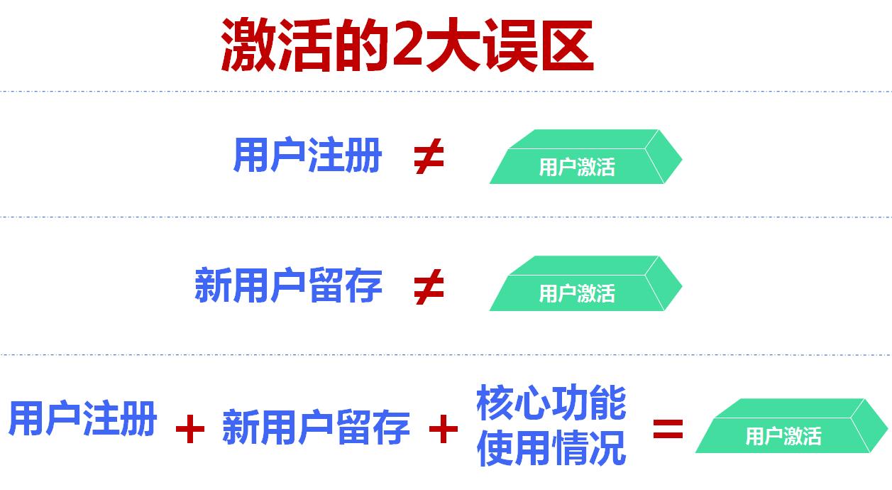 鸟哥笔记,用户运营,姜頔,增长,营销,用户增长