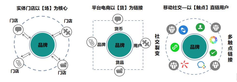 鸟哥笔记,用户运营,许梓旭,私域流量,增长策略,增长