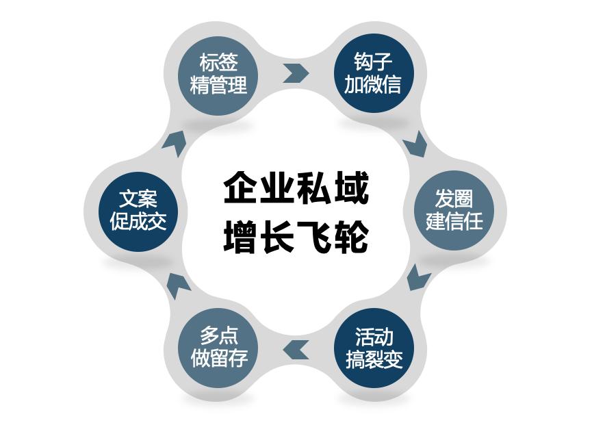 鸟哥笔记,用户运营,私域张公子,微信生态,私域流量,方法论,SOP,拉新,用户增长,裂变,用户运营,私域流量,拉新,拉新,裂变,用户增长,用户运营