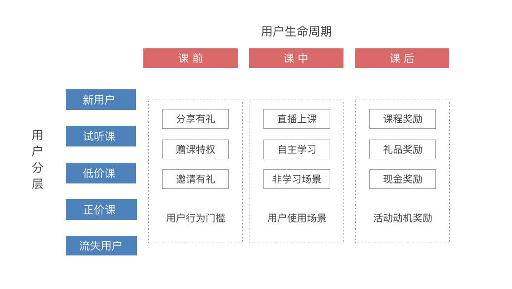 鸟哥笔记,用户运营,吴依旧,用户增长,用户运营