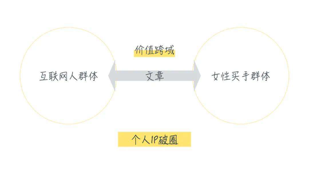 产品思维拆解写作:1个公式6大原则做好新媒体内容