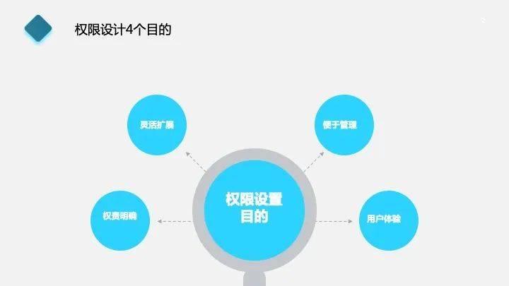 鸟哥笔记,产品设计,Punkboy,设计,转化,用户需求,产品