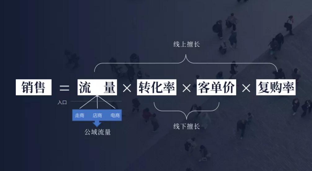 鸟哥笔记,用户运营,刘润,流量,案例分析,引流,微信,用户运营