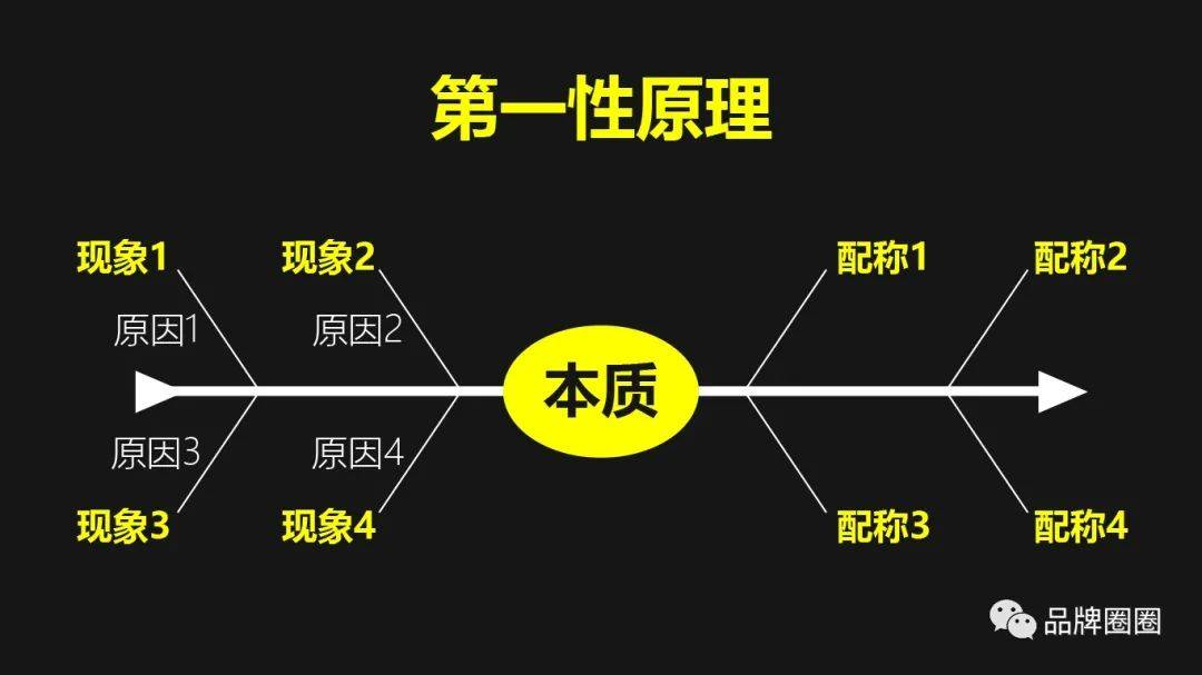 鸟哥笔记,广告营销策略,品牌圈圈,新消费,案例分析,品牌营销,品牌营销,研究,定位,定位,案例分析