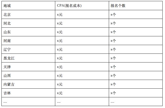 鸟哥笔记,SEM,曾阳,sem,信息流,推广,转化