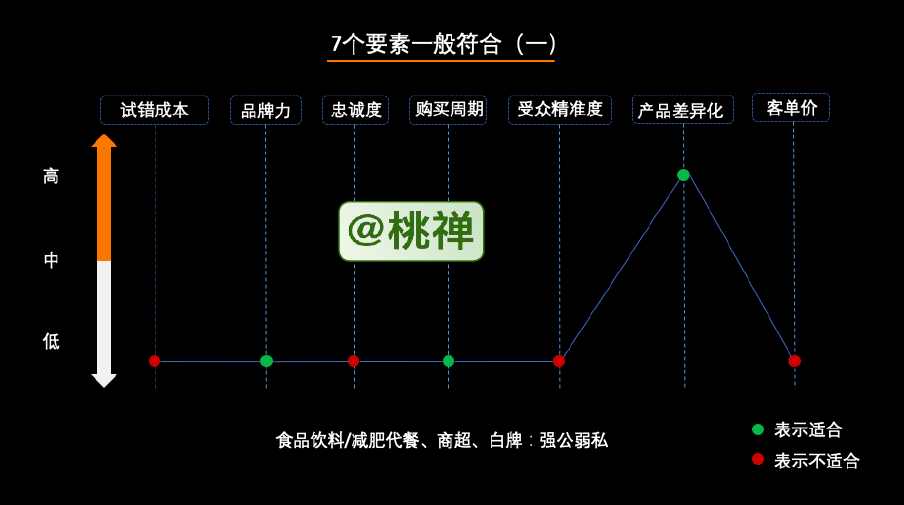 鸟哥笔记,用户运营,朱瑞祥,私域流量,引流,增长策略,增长,营销