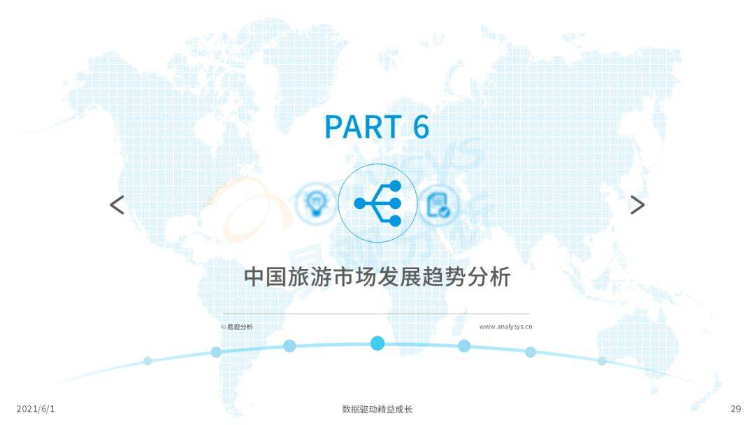 鸟哥笔记,行业报告,易观分析,在线旅游,行业报告,市场洞察,未来趋势