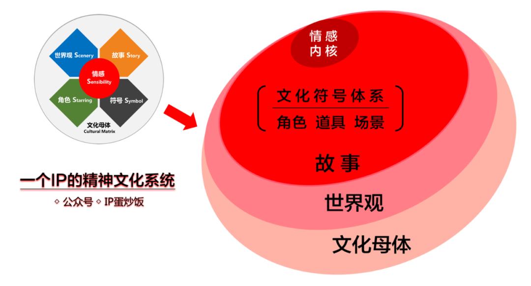 鸟哥笔记,营销推广,IP蛋炒饭,策略,传播,营销