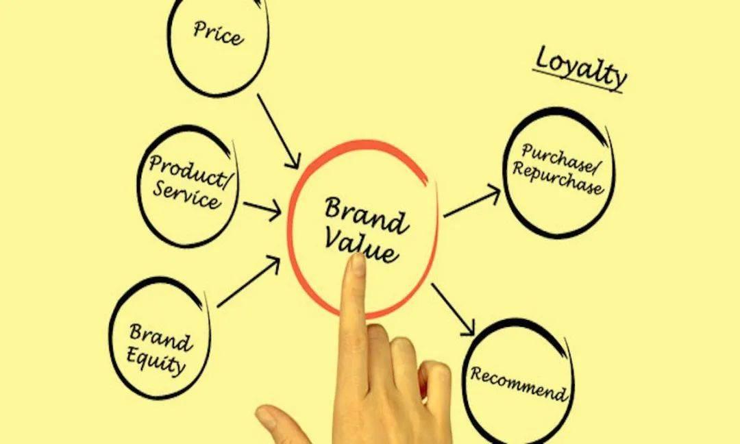 鸟哥笔记,广告营销策略,品牌鑫观点,品牌策略,品牌营销