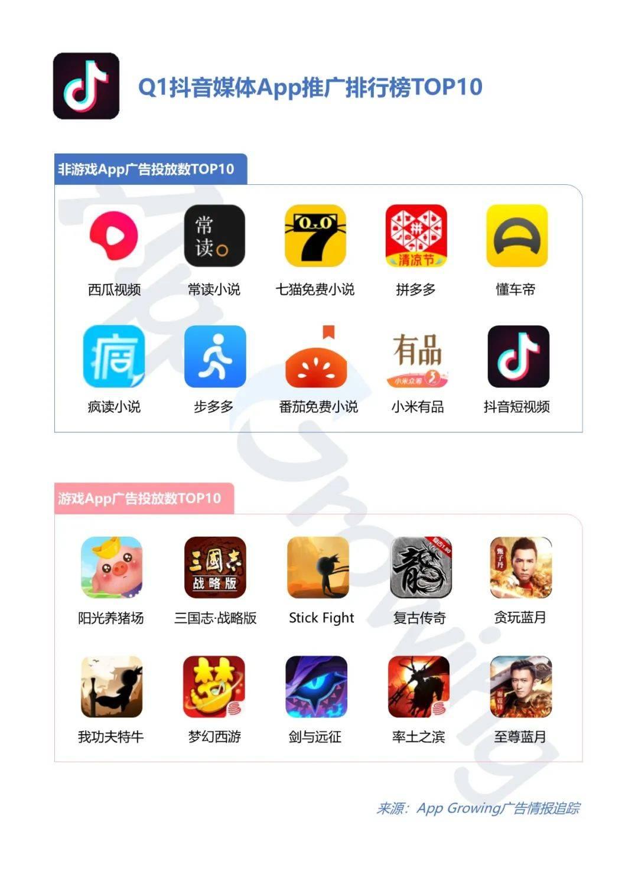 鸟哥笔记,行业动态,App Growing,抖音,电商,直播