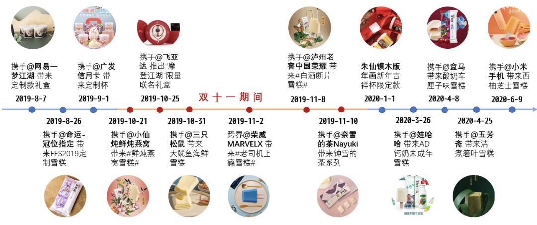 鸟哥笔记,品牌策略,晏涛三寿,钟薛高,品牌营销,品牌
