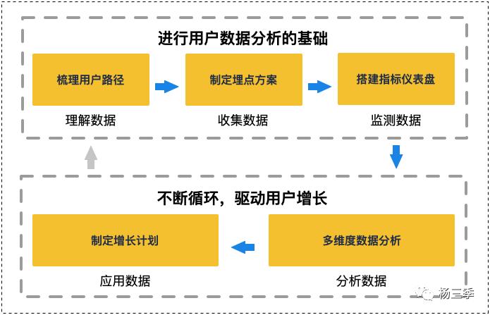 鸟哥笔记,数据运营,杨三季,图表,增长,数据可视化,用户研究,用户研究,数据驱动