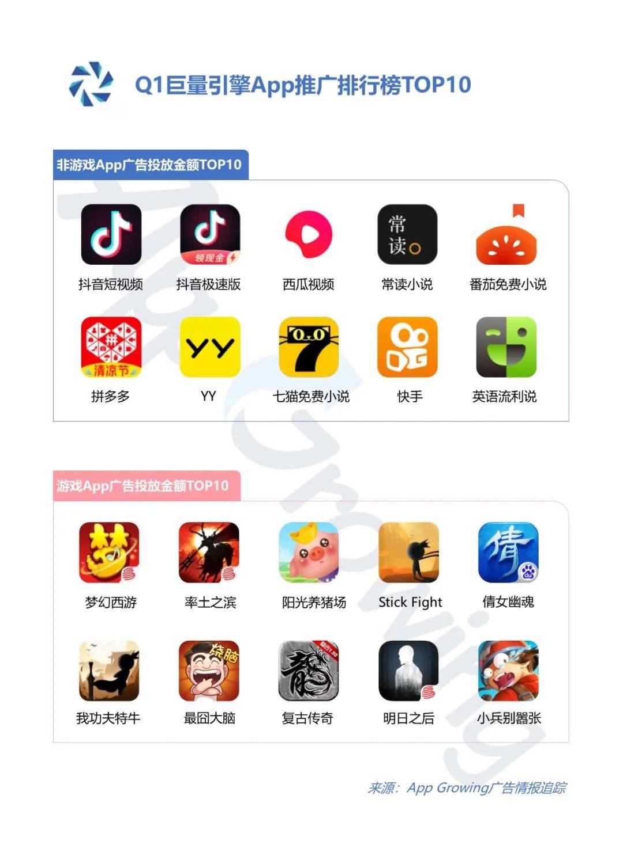 鸟哥笔记,信息流,App Growing,精准投放,广告投放