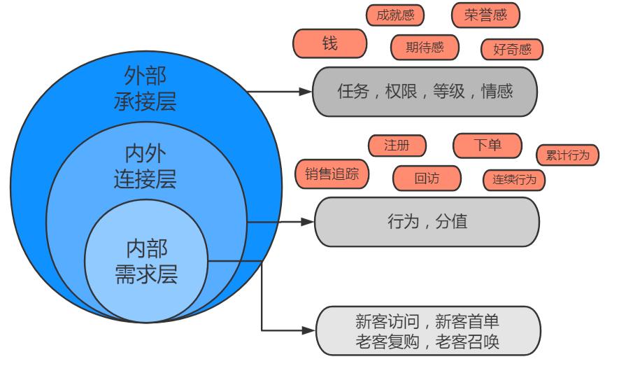 鸟哥笔记,用户运营,leon,获客,用户运营,用户研究