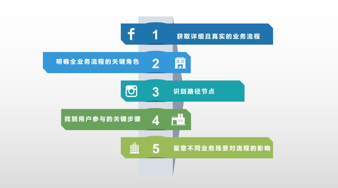 如何做好业务流程梳理数据分析