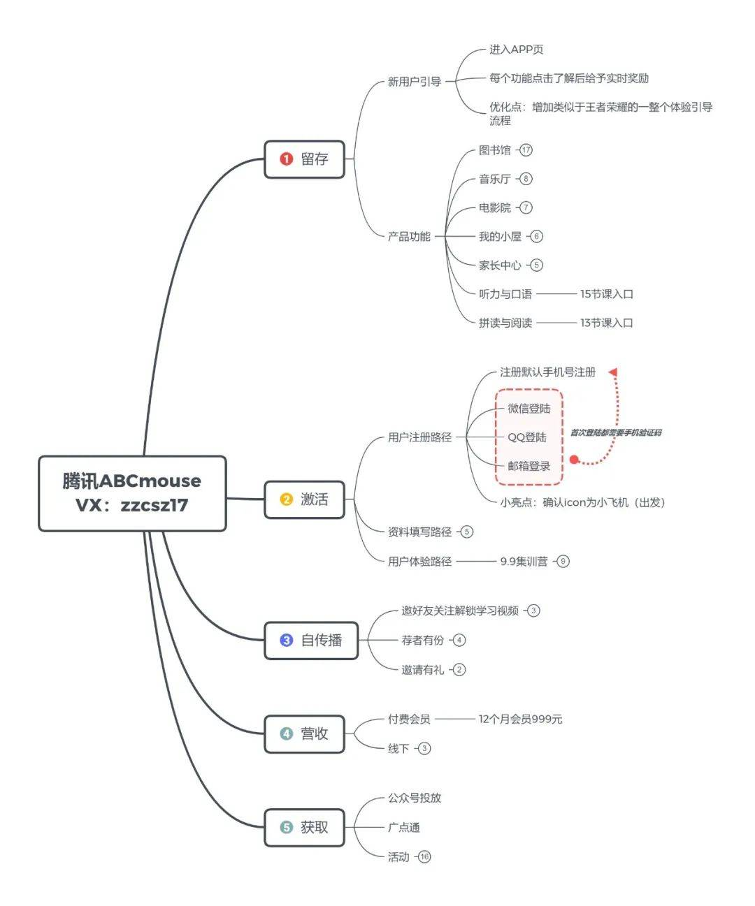 案例拆解:腾讯 ABCmouse 用户增长体系