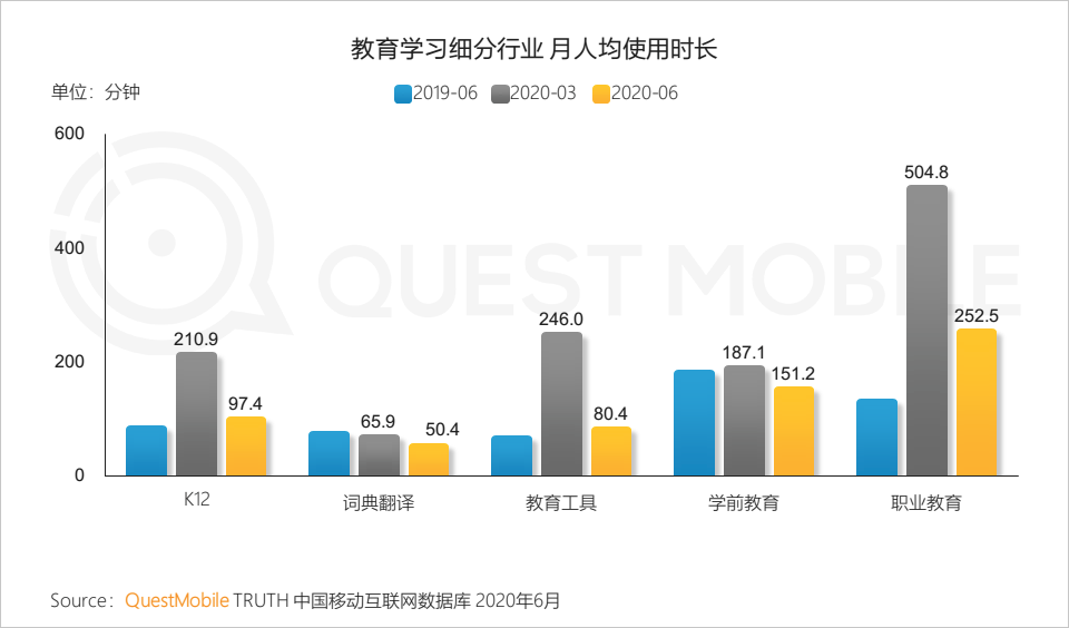 鸟哥笔记,行业动态,QuestMobile,互联网