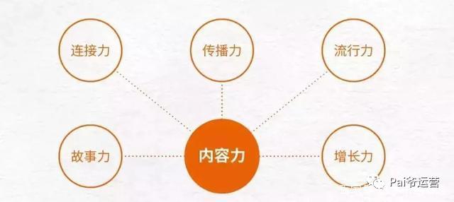 鸟哥笔记,新媒体运营,π爷运营,内容营销,思维,内容运营