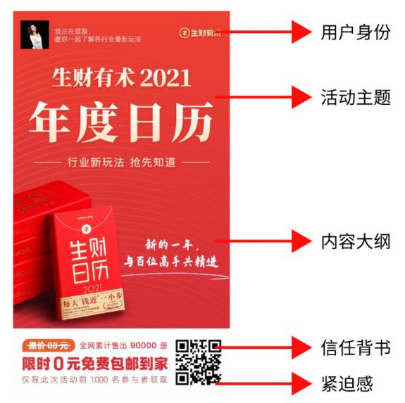 案例拆解 | 生财有术 2021刷屏日历