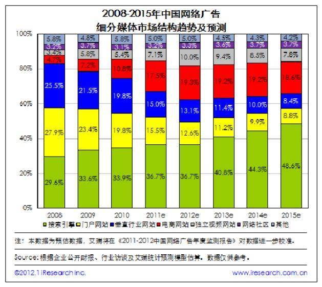 鸟哥笔记,行业动态,刘渝民,行业动态,互联网