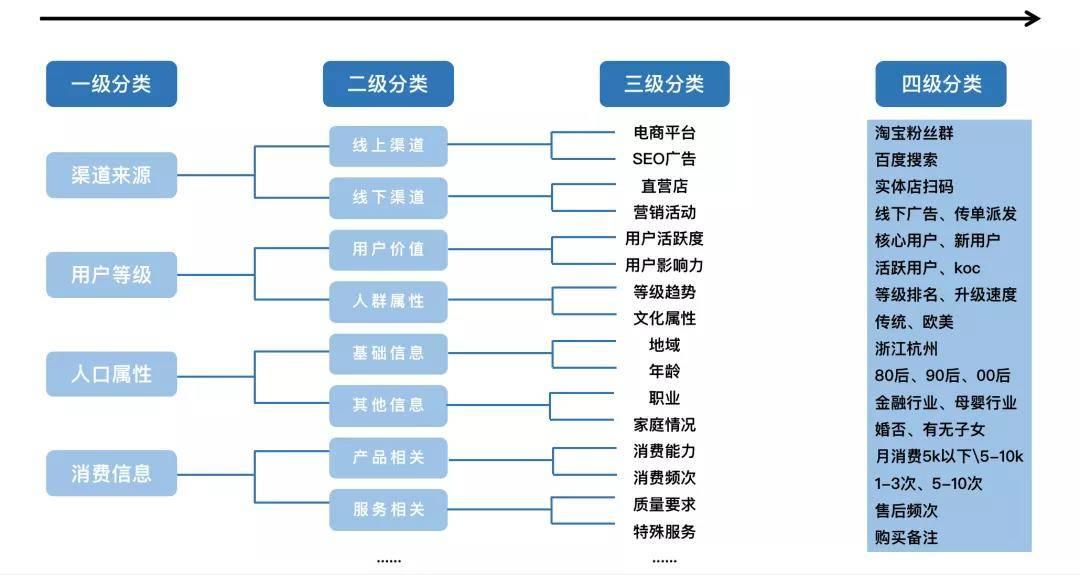 鸟哥笔记,用户运营,晏涛三寿,用户标签,用户运营,用户分层,用户运营,用户分层