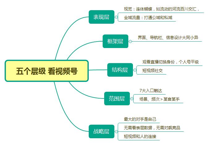 鸟哥笔记,行业动态,郑火火,微信,运营模式,产品分析,微信运营,行业动态,微信